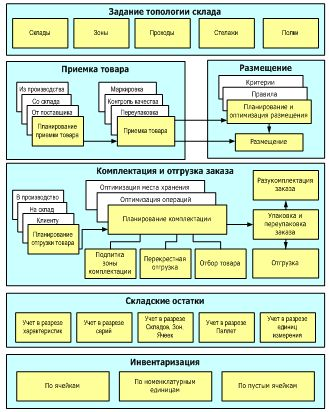 1С-Логистика: Управление складом - система, созданная в процессе обобщения